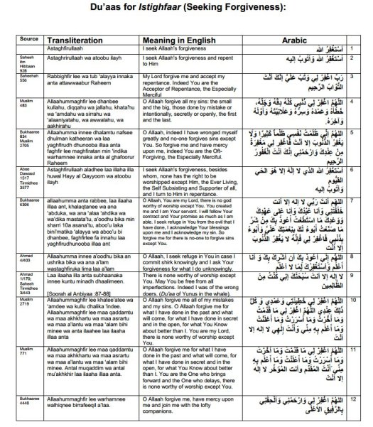 Authentic Du'aas for Istighfaar (Seeking Forgiveness)